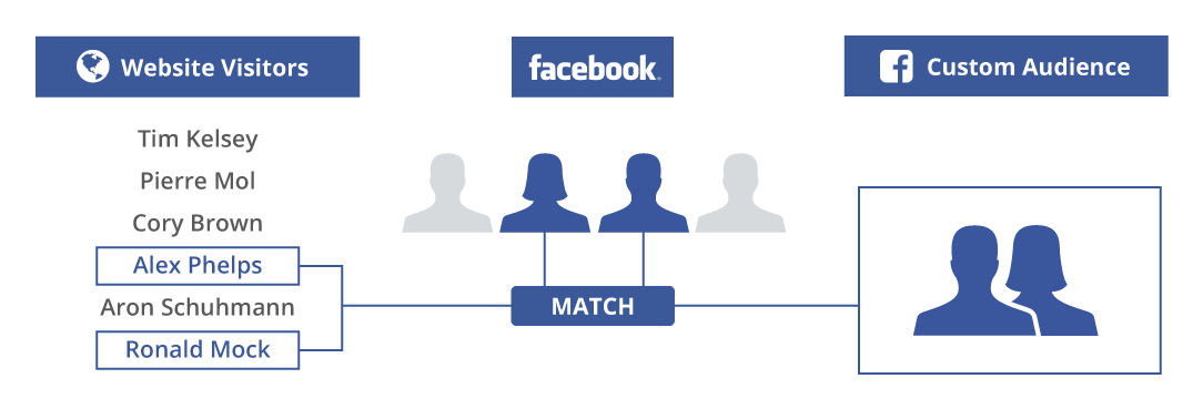 Facebook Ads Strategy by Elevate Digital